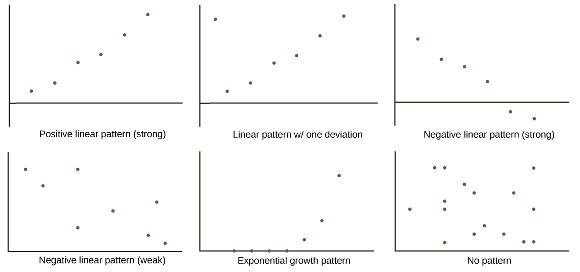 The first graph is a scatter plot with 6 points plotted. The points form a pattern that moves upward to the right, almost in a straight line. The second graph is a scatter plot with the same 6 points as the first graph. A 7th point is plotted in the top left corner of the quadrant. It falls outside the general pattern set by the other 6 points. The first graph is a scatter plot with 6 points plotted. The points form a pattern that moves downward to the right, almost in a straight line. The second graph is a scatter plot of 8 points. These points form a general downward pattern, but the point do not align in a tight pattern. The first graph is a scatter plot of 7 points in an exponential pattern. The pattern of the points begins along the x-axis and curves steeply upward to the right side of the quadrant. The second graph shows a scatter plot with many points scattered everywhere, exhibiting no pattern.