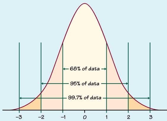 The z score statistics libretexts for Z table 99 percent